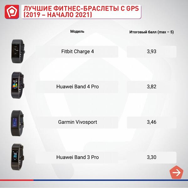 Бестселлеры Xiaomi не в лидерах. Лучшие фитнес-браслеты по версии Роскачества