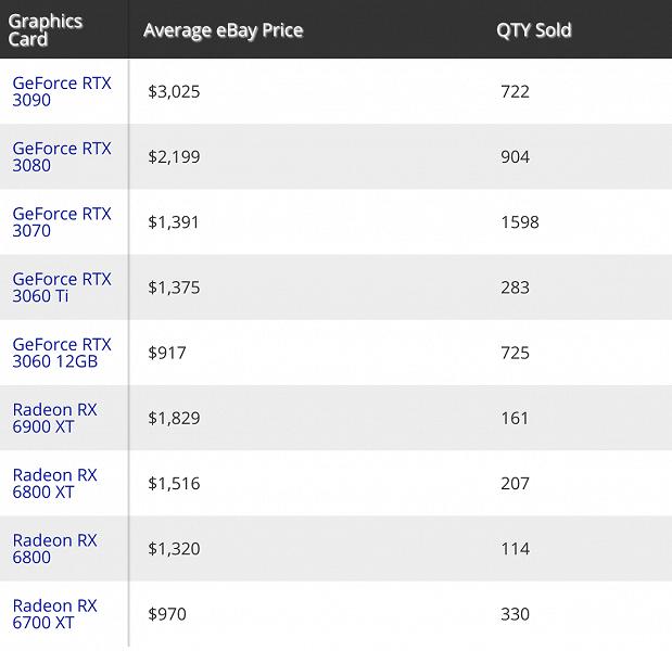 Navi-кризис наглядно: на eBay продается в 14 раз больше GeForce RTX 3070, чем Radeon RX 6800