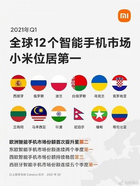 Xiaomi – лидер на рынке смартфонов в 12 странах. В их числе Россия, Украина и Беларусь