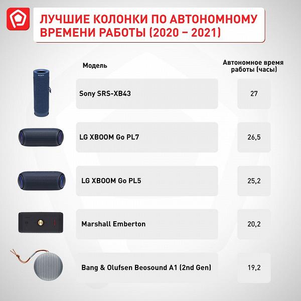 Лучшие портативные колонки в России 2020–начала 2021 по версии Роскачества