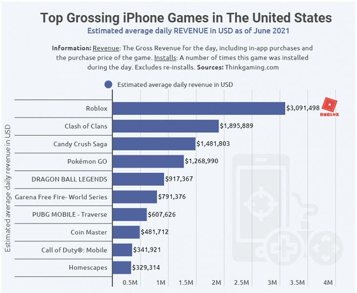 «Minecraft с видом от третьего лица» каждый день приносит более 3 млн долларов только в американском App Store