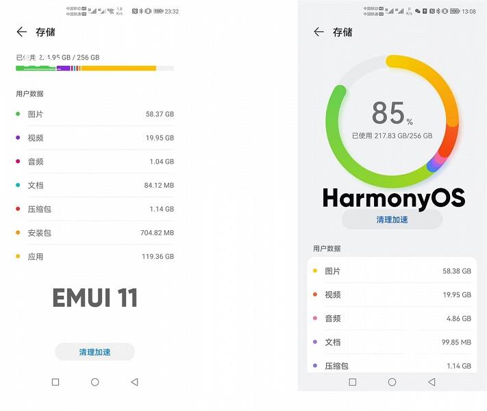 HarmonyOS 2.0 занимает гораздо меньше места, чем EMUI 11