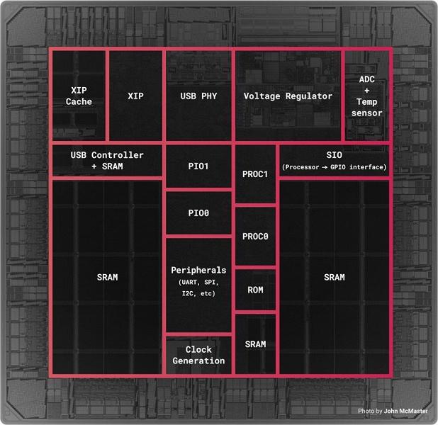 Raspberryвсего за 1 доллар. Компания теперь продаёт чип RP2040 отдельно от платы