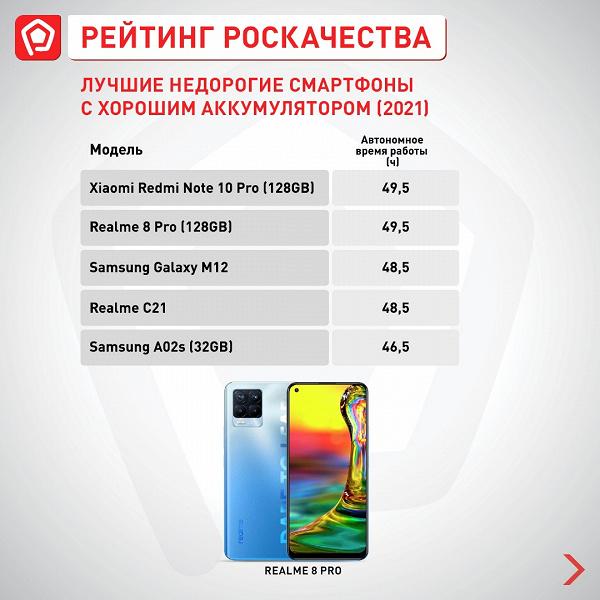 В рейтинге смартфонов Роскачества новый бюджетный лидер. И это не Xiaomi