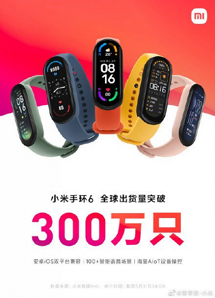 Это хит. Продажи фитнес-браслета Xiaomi Mi Band 6 превысили 3 миллиона штук всего за 2 месяца
