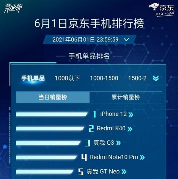 В Топ-5 самых продаваемых смартфонов на распродаже 618 в магазине Jingdong вошли две модели Realme