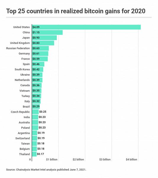 Россия и Украина оказались в десятке стран, больше всех заработавших на Bitcoin