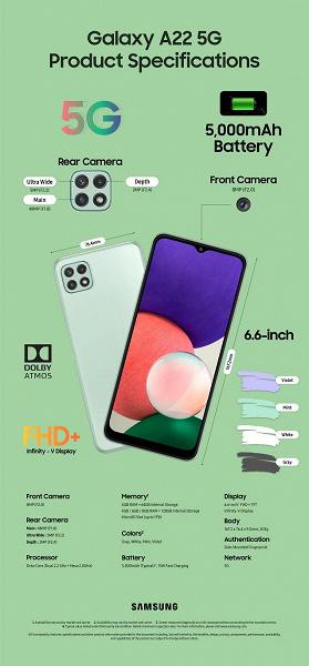 5000 мА·ч, экран AMOLED, 90 Гц и 48 Мп. Представлен Galaxy A22 — один из самых доступных смартфонов Samsung с оптической стабилизацией