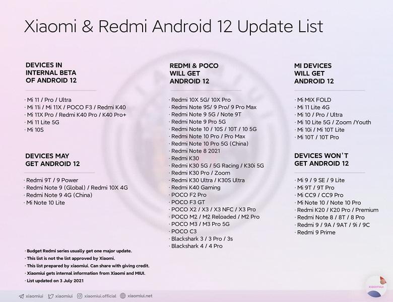 Redmi Note 9, Redmi Note 10, Redmi K30 и Mi 10 получат Android 12, а Redmi 9, Mi 9 и Redmi K20 – нет. Cписок смартфонов Redmi, Xiaomi и Poco, которые будут обновлены до Android 12