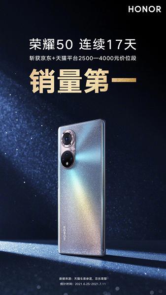 Honor 50 бьют рекорды популярности. Уже 17 дней подряд это самые востребованные смартфоны на торговых площадках JD.com и TMall