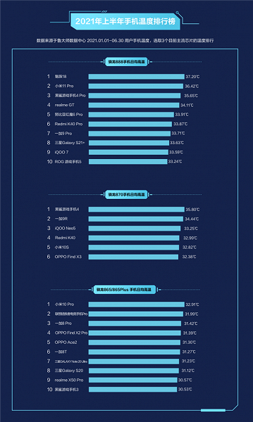Xiaomi Mi 11 Pro и Meizu 18 возглавили антирейтинг топовых смартфонов – моделей, которые нагреваются больше всего