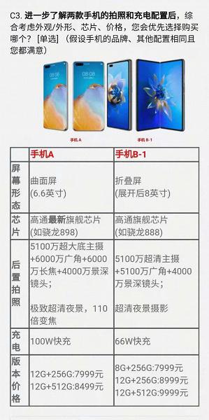 Snapdragon 898, топовая 60-мегапиксельная камера и зарядка мощностью 100 Вт за 1240 долларов. Huawei предложила пользователям оценить свой гипотетический флагман