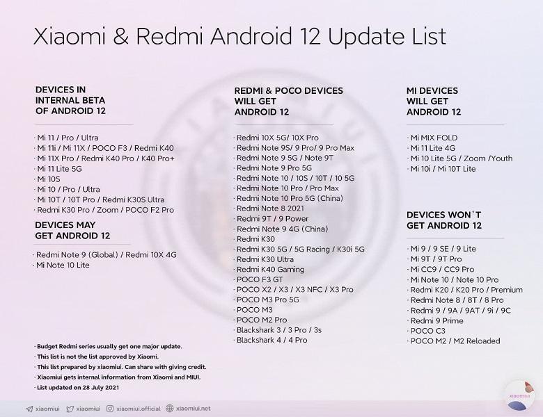 Xiaomi начала тестировать Android 12 для Redmi K30 Pro и Poco F2 Pro