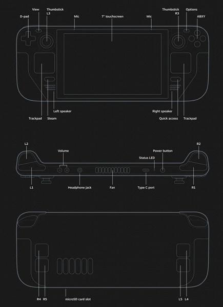У Nintendo Switch появился достойный конкурент. Представлена игровая консоль Steam Deck на платформе AMD и с 7-дюймовым экраном