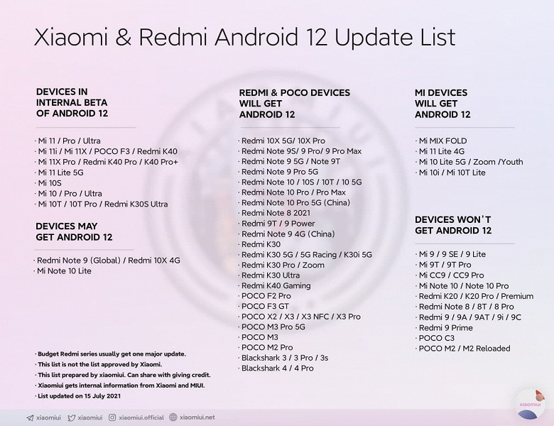 Redmi 9T, Redmi Note 9 4G and Redmi 9 Power will receive Android 12, while Poco M2, M2 Reloaded and Poco C3 will not.  An updated list of smartphones Xiaomi, Redmi and Poco, which will receive Android 12