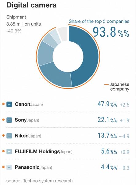 Всего пять компаний занимают 93,8% мирового рынка цифровых фотокамер
