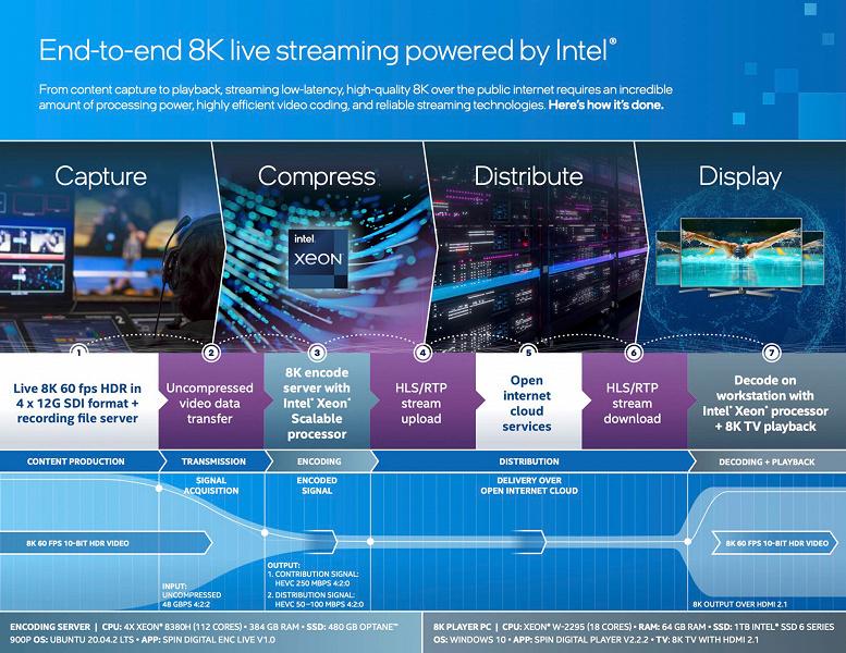 Intel транслировала Олимпийские игры в формате 8K60 HDR. Обнародованы характеристики сервера