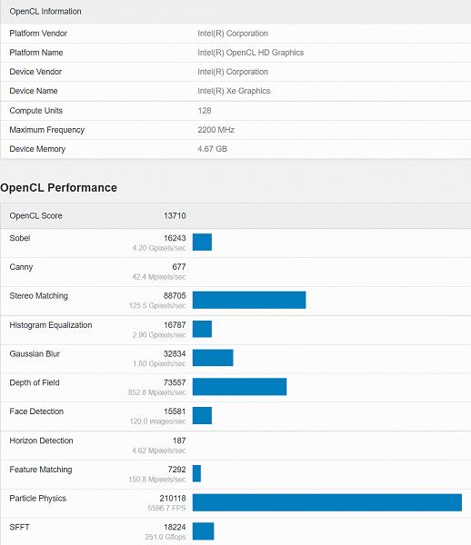 Дискретная видеокарта Intel Xe-HPG DG2 выступила на уровне AMD Radeon RX 550 в новом тесте