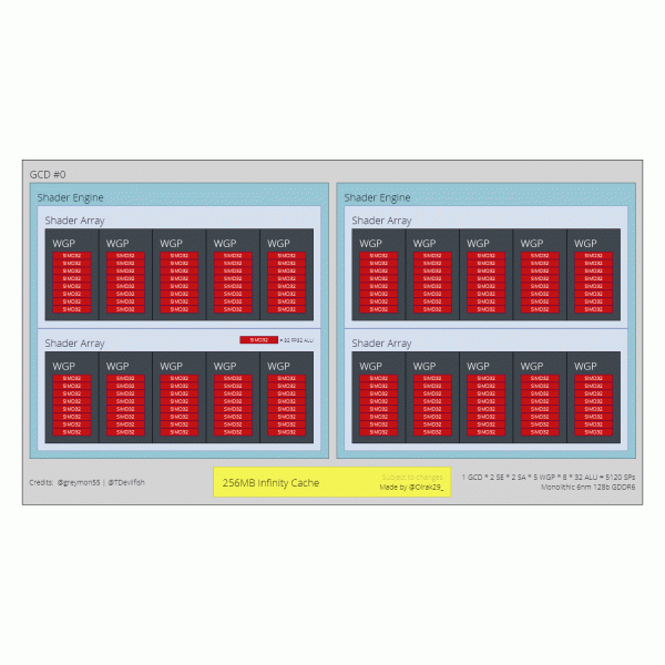 The power of next generation AMD graphics cards.  Block diagrams of GPU Navi 31, 32, 33 appeared