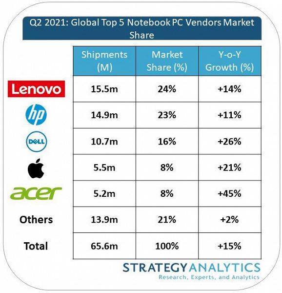 В минувшем квартале было продано 65,6 млн ноутбуков