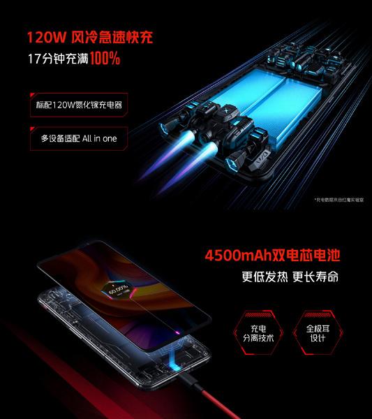 Snapdragon 888 Plus, экран AMOLED, 165 Гц, 18 ГБ ОЗУ, 64 Мп, 4500 мА·ч и 120 Вт. Представлен RedMagic 6S Pro – один из самых мощных игровых смартфонов