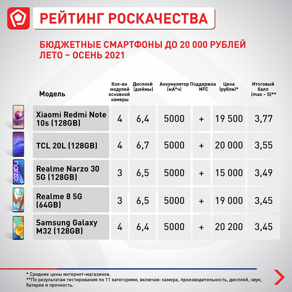 Лучшие новые бюджетные смартфоны в России. Redmi Note 10s лидирует сразу в 4 категориях из 5