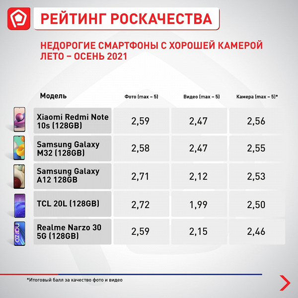 The best new budget smartphones in Russia.  Redmi Note 10s leads immediately in 4 categories out of 5