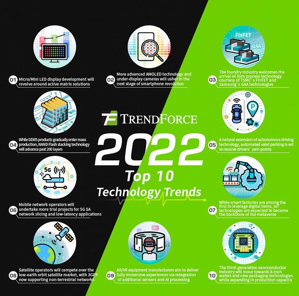 Специалисты TrendForce назвали десять тенденций в сфере высоких технологий на 2022 год