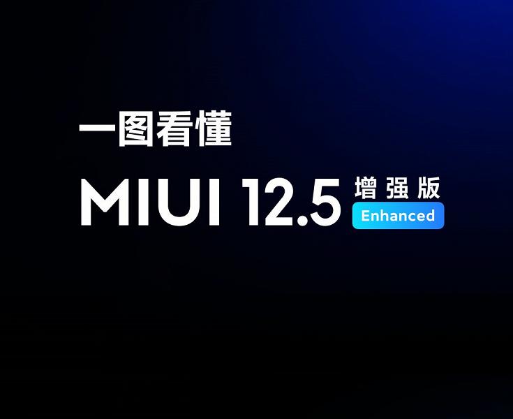 Улучшенная MIUI 12.5 уже вышла за пределами Китая. Ее получили Xiaomi Mi 11X и Poco F3
