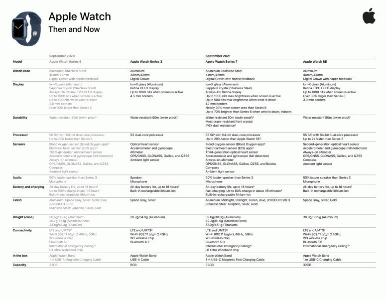 Что Apple не рассказала про часы Watch Series 7. Появились дополнительные подробности о новинке