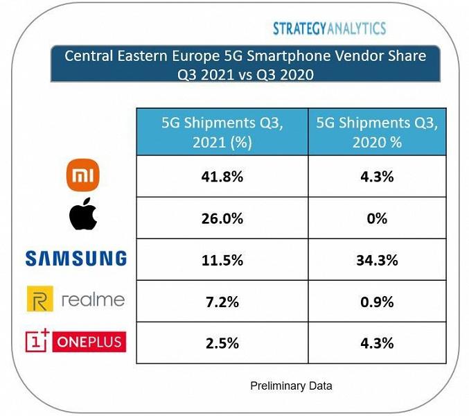 Специалисты Strategy Analytics назвали крупнейшего поставщика смартфонов 5G в Центральной и Восточной Европе в третьем квартале 2021 года