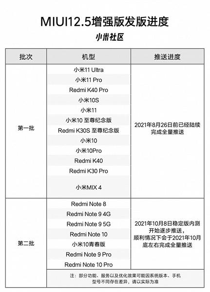 Xiaomi объявила выпуск улучшенной MIUI 12.5 для Redmi Note 8, Redmi Note 9, Redmi Note 10 и Xiaomi Mi 10 Lite