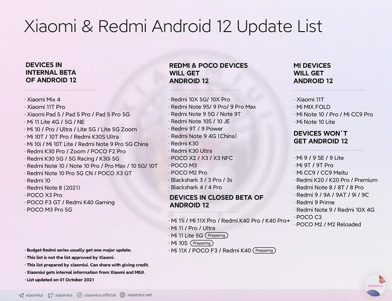 Более чем 40 моделей смартфонов Xiaomi уже тестируются с Android 12: обновленный список устройств Xiaomi, Redmi и Poco, которые получат Android 12