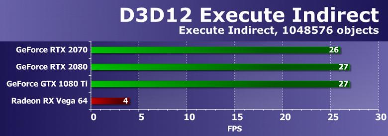Обзор Nvidia GeForce RTX 2070: третий по скорости ускоритель
