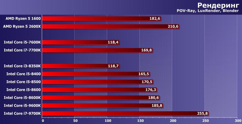 Тестирование процессоров Intel Core i5 для платформы LGA1151
