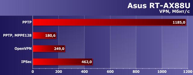 OPENVPN and Asus CPU hardware acceleration   SmallNetBuilder