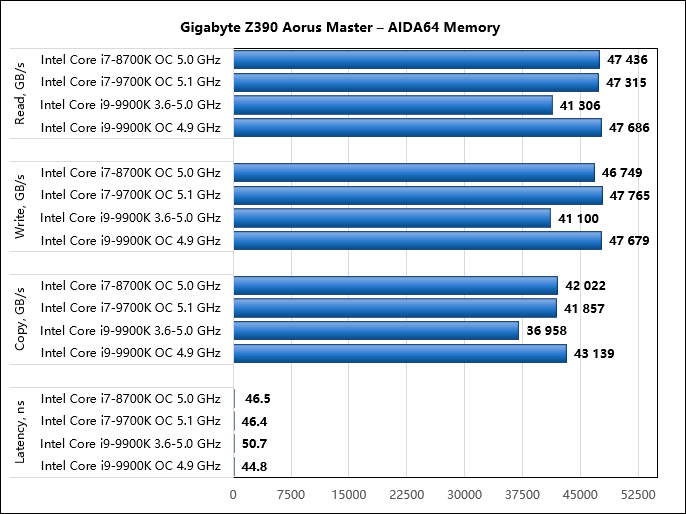 Разгон на материнской плате Gigabyte Z390 Aorus Master