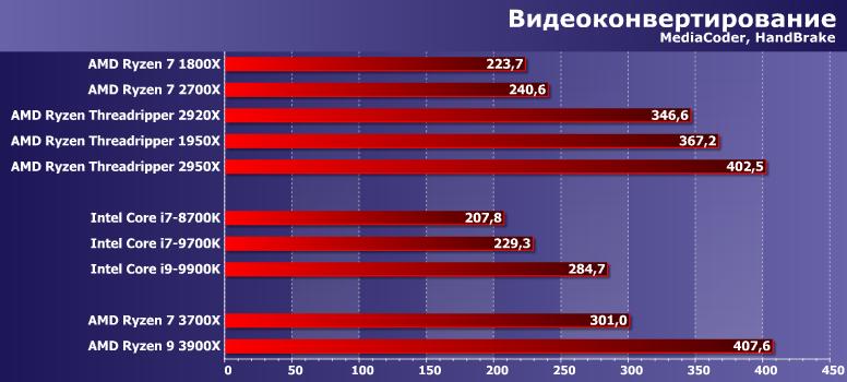 Тестируем процессоры AMD Ryzen 7 3700X и Ryzen 9 3900X: новая