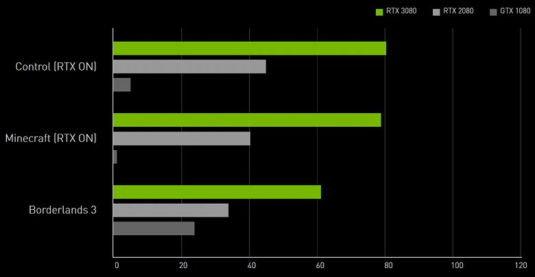Сравнение работы видеокарт в разных игровых сессиях.