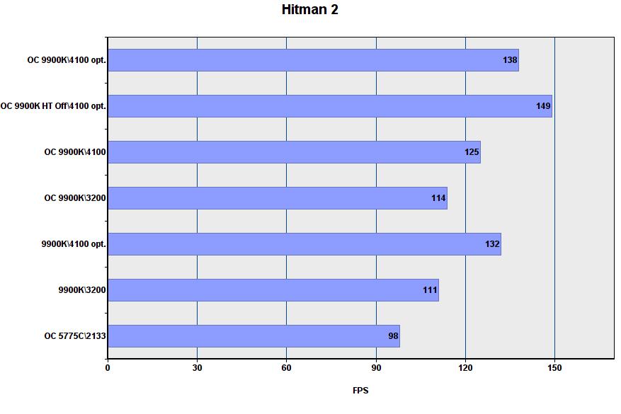 أداء لعبة i9-9900K في أوضاع مختلفة 19