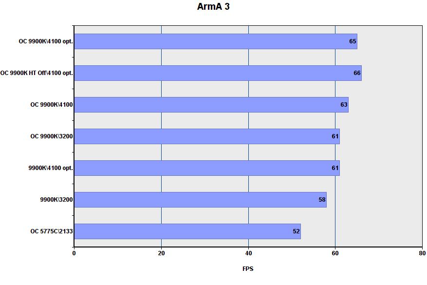 أداء لعبة i9-9900K في أوضاع مختلفة 10