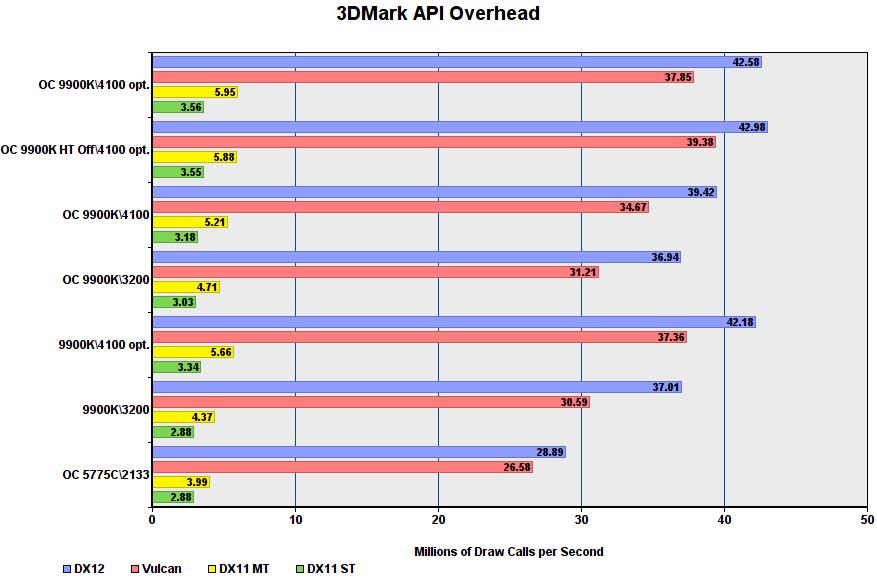 أداء لعبة i9-9900K في أوضاع مختلفة 9