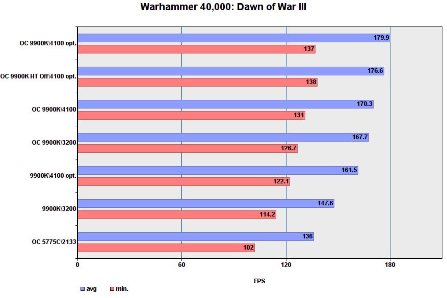 أداء لعبة i9-9900K في أوضاع مختلفة 32