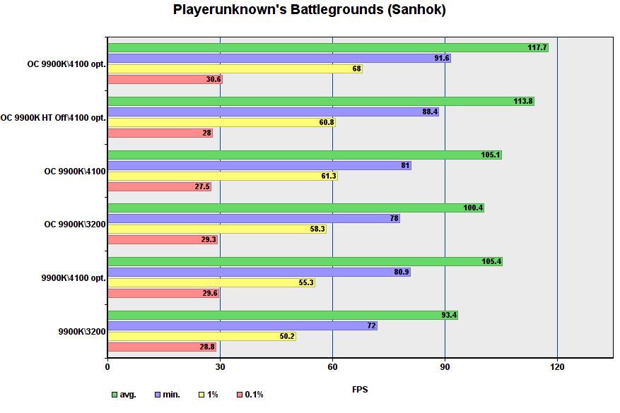 أداء لعبة i9-9900K في أوضاع مختلفة 27