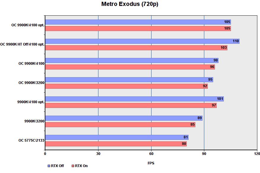 أداء لعبة i9-9900K في أوضاع مختلفة 23