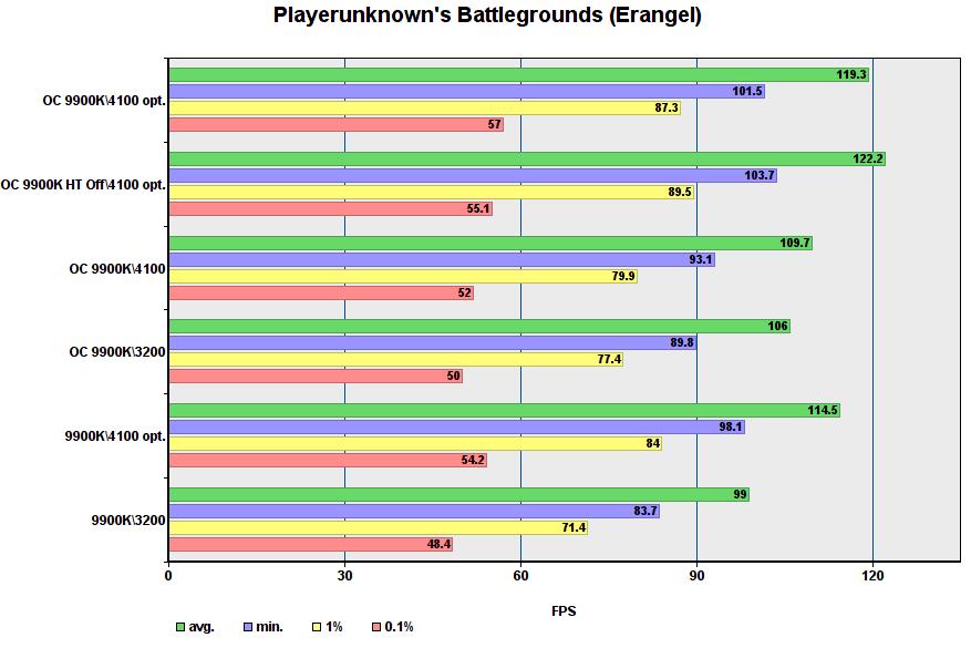 أداء لعبة i9-9900K في أوضاع مختلفة 24