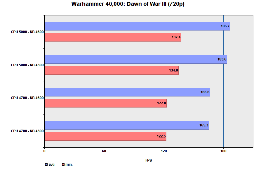 أداء لعبة i9-9900K في أوضاع مختلفة 36