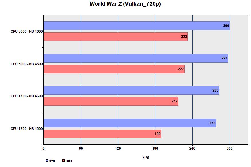 أداء لعبة i9-9900K في أوضاع مختلفة 37