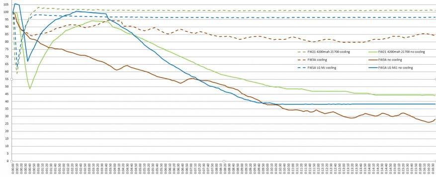 مراجعة مقارنة للمصابيح الساطعة Lumintop FW21 و Lumintop FW1A و Lumintop FW3A 49