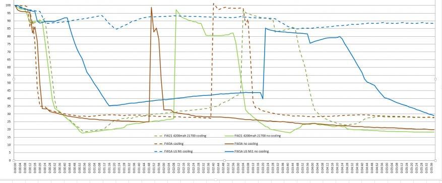 مراجعة مقارنة للمصابيح الساطعة Lumintop FW21 و Lumintop FW1A و Lumintop FW3A 50